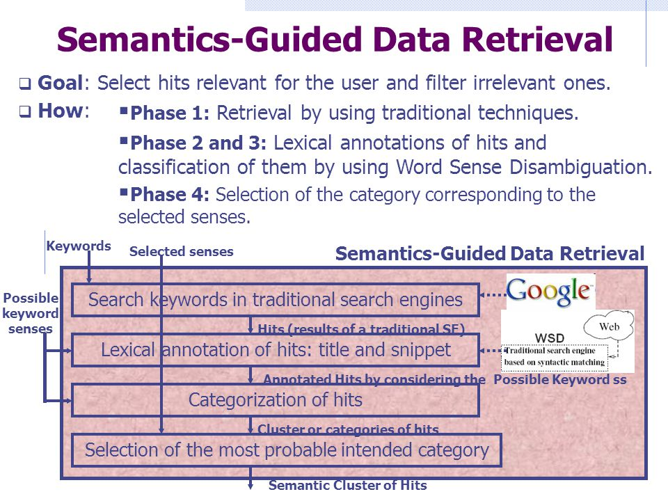 Semantics-Guided Data Retrieval Selection of the most probable intended category Categorization of hits Lexical annotation of hits: title and snippet Search keywords in traditional search engines Possible keyword senses Selected senses Hits (results of a traditional SE) Annotated Hits by considering the Possible Keyword ss Cluster or categories of hits Semantic Cluster of Hits Keywords  Goal: Select hits relevant for the user and filter irrelevant ones.