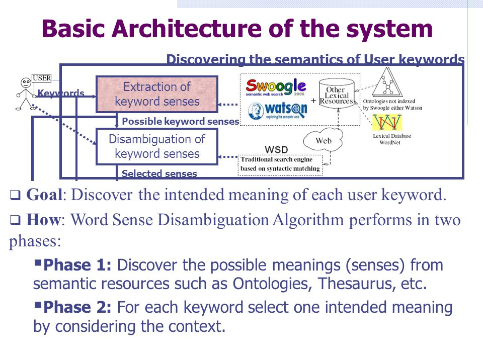 Basic Architecture of the system Discovering the semantics of User keywords Semantics-Guided Data Retrieval Extraction of keyword senses Disambiguation of keyword senses Selection of the most probable intended category Categorization of hits Lexical annotation of hits: title and snippet Search keywords in traditional search engines Possible keyword senses Selected senses Hits (results of a traditional SE) Annotated Hits by considering the Possible Keyword ss Clusters or categories of hits Semantic Cluster of Hits Keywords  Goal: Discover the intended meaning of each user keyword.