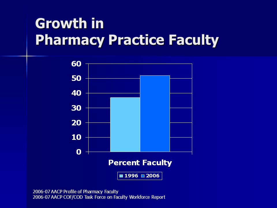 Growth in Pharmacy Practice Faculty 2006-07 AACP Profile of Pharmacy Faculty 2006-07 AACP COF/COD Task Force on Faculty Workforce Report