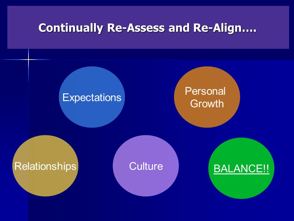 Continually Re-Assess and Re-Align…. Expectations CultureRelationships Personal Growth BALANCE!!
