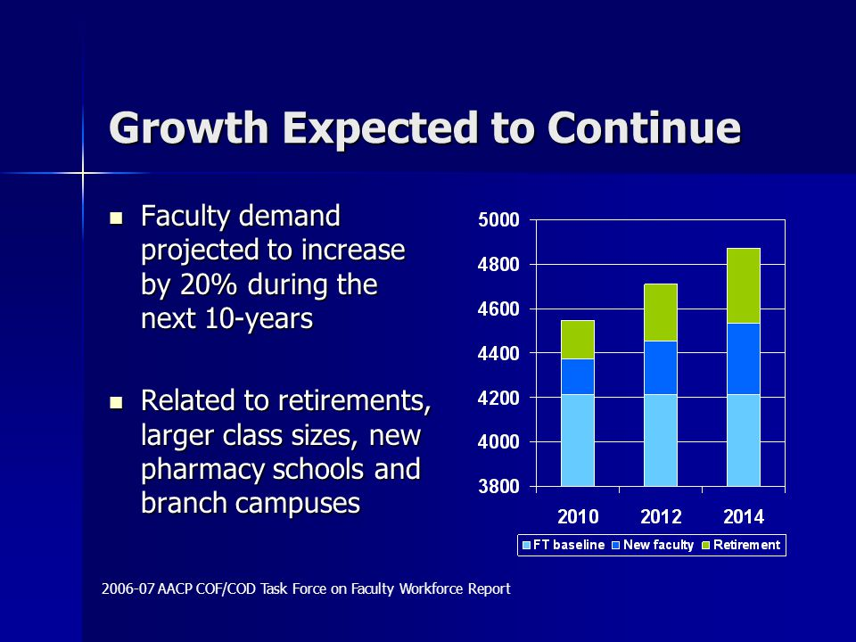 Growth Expected to Continue Faculty demand projected to increase by 20% during the next 10-years Faculty demand projected to increase by 20% during the next 10-years Related to retirements, larger class sizes, new pharmacy schools and branch campuses Related to retirements, larger class sizes, new pharmacy schools and branch campuses 2006-07 AACP COF/COD Task Force on Faculty Workforce Report