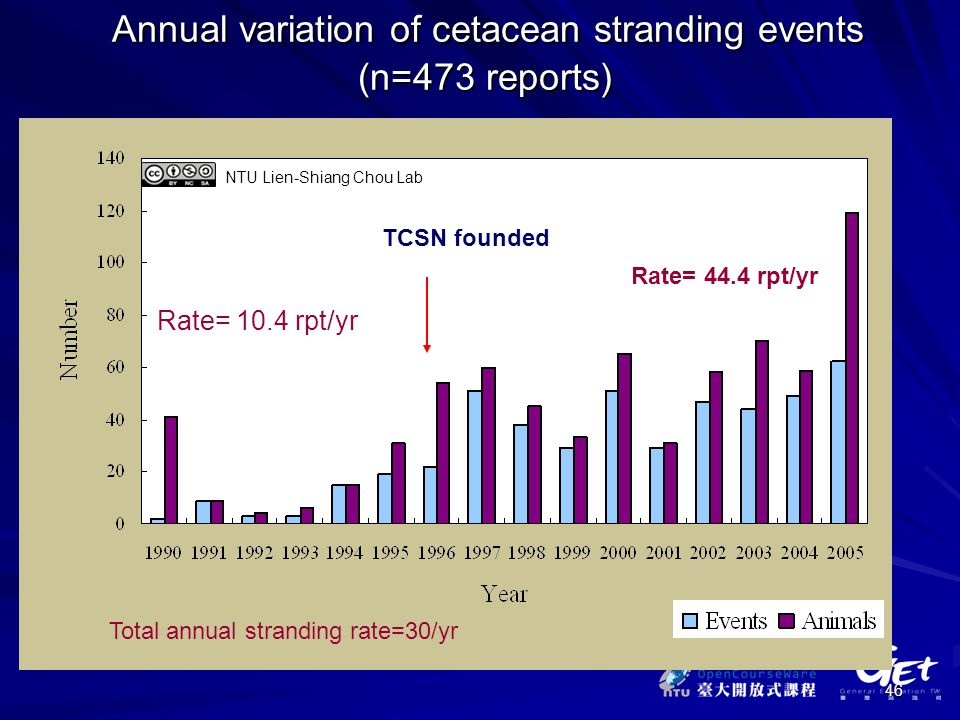 46 NTU Lien-Shiang Chou Lab Annual variation of cetacean stranding events (n=473 reports) Annual variation of cetacean stranding events (n=473 reports) TCSN founded Rate= 10.4 rpt/yr Rate= 44.4 rpt/yr Total annual stranding rate=30/yr