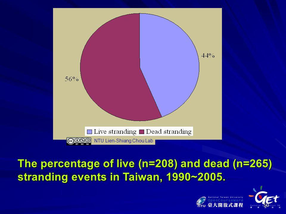 50 The percentage of live (n=208) and dead (n=265) stranding events in Taiwan, 1990~2005.
