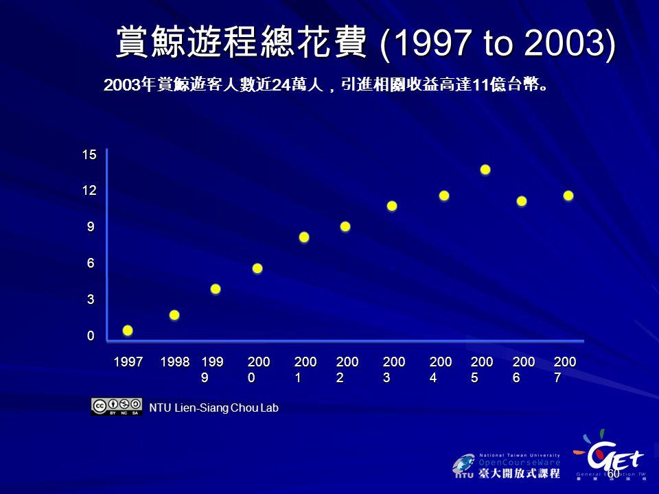 60 賞鯨遊程總花費 (1997 to 2003) 2003 年賞鯨遊客人數近 24 萬人,引進相關收益高達 11 億台幣。 19971998 199 9 200 0 200 1 200 2 0 6 9 1215 200 3 3 200 4 200 5 200 6 200 7 NTU Lien-Siang Chou Lab
