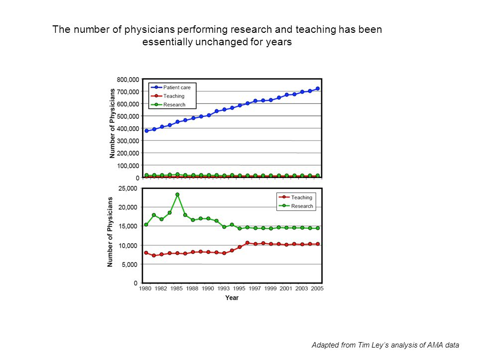 The number of physicians performing research and teaching has been essentially unchanged for years Adapted from Tim Ley's analysis of AMA data