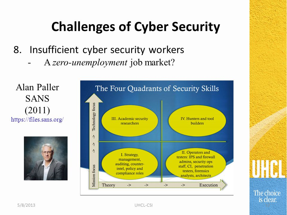 Challenges of Cyber Security 5/8/201312UHCL-CSI 8.Insufficient cyber security workers -A zero-unemployment job market.