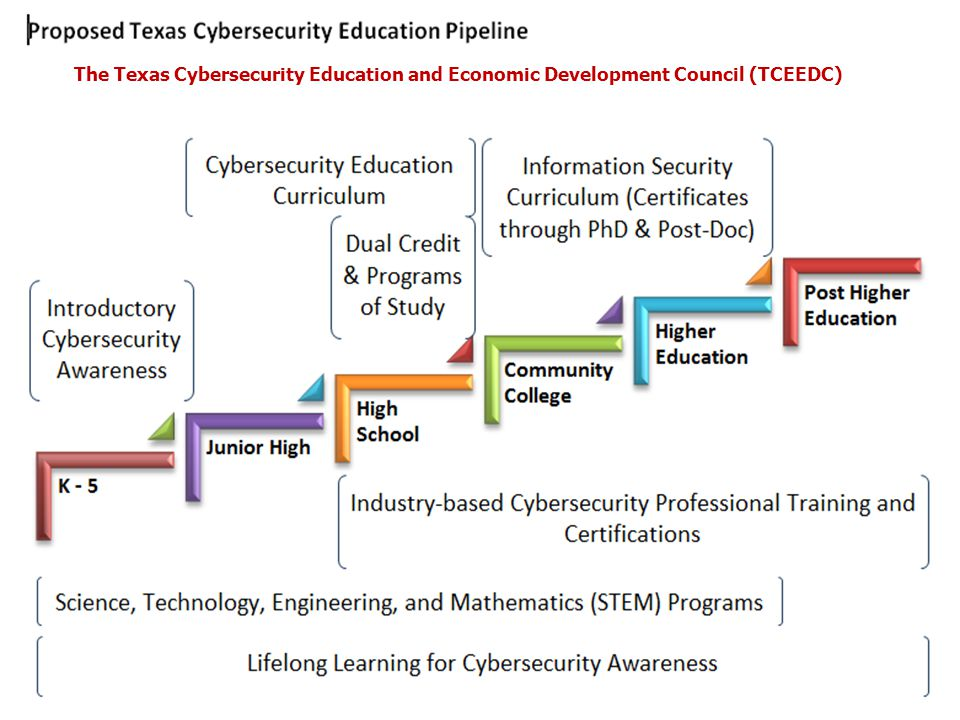 The Texas Cybersecurity Education and Economic Development Council (TCEEDC)