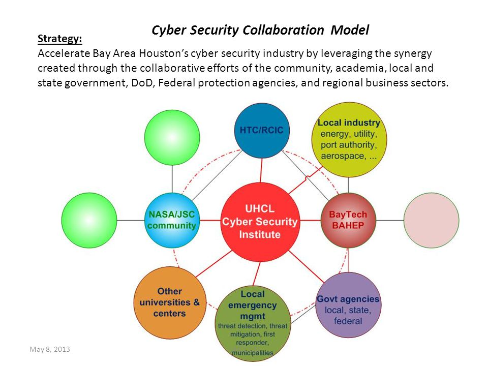 Cyber Security Collaboration Model Strategy: Accelerate Bay Area Houston's cyber security industry by leveraging the synergy created through the collaborative efforts of the community, academia, local and state government, DoD, Federal protection agencies, and regional business sectors.