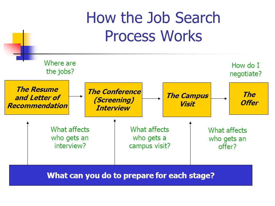 How to Prepare for the Screening Interview Breakout session: Mock interviews