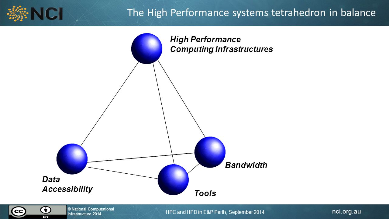 nci.org.au © National Computational Infrastructure 2014 HPC and HPD in E&P Perth, September 2014 Data Accessibility Tools, Codes Bandwidth High Performance Computing Infrastructures The High Performance systems tetrahedron in 2014 Totally out of balance!
