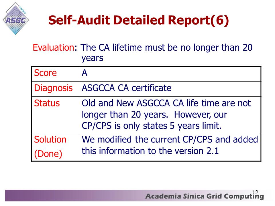 12 Self-Audit Detailed Report(6)‏ ScoreA DiagnosisASGCCA CA certificate Status Old and New ASGCCA CA life time are not longer than 20 years.