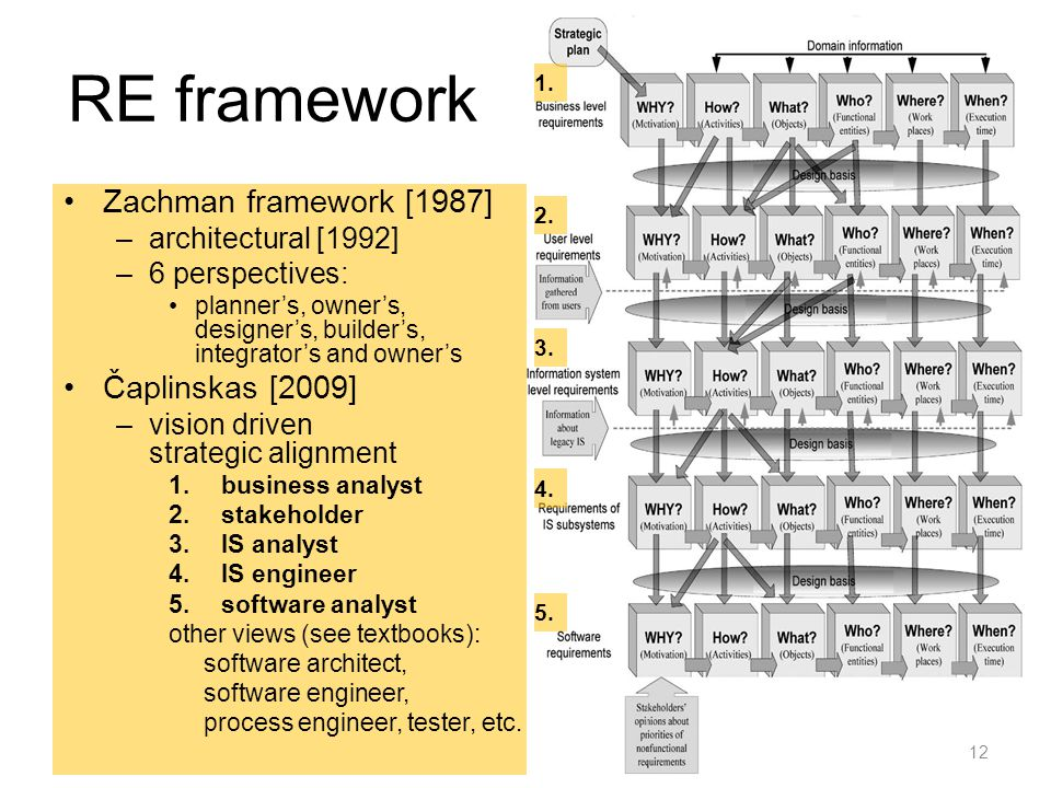 RE framework Zachman framework [1987] –architectural [1992] –6 perspectives: planner's, owner's, designer's, builder's, integrator's and owner's Čaplinskas [2009] –vision driven strategic alignment 1.business analyst 2.stakeholder 3.IS analyst 4.IS engineer 5.software analyst other views (see textbooks): software architect, software engineer, process engineer, tester, etc.