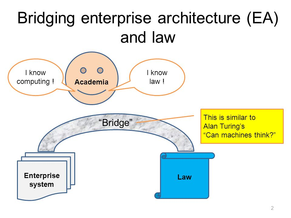 "Bridging enterprise architecture (EA) and law 2 Enterprise system Academia I know law ! I know computing ! Law ""Bridge"" This is similar to Alan Turing"
