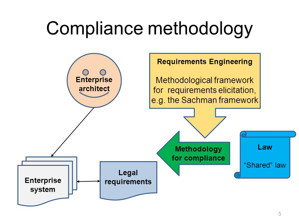Compliance methodology 5 Methodology for compliance Law Shared law Enterprise architect Enterprise system Legal requirements Requirements Engineering Methodological framework for requirements elicitation, e.g.