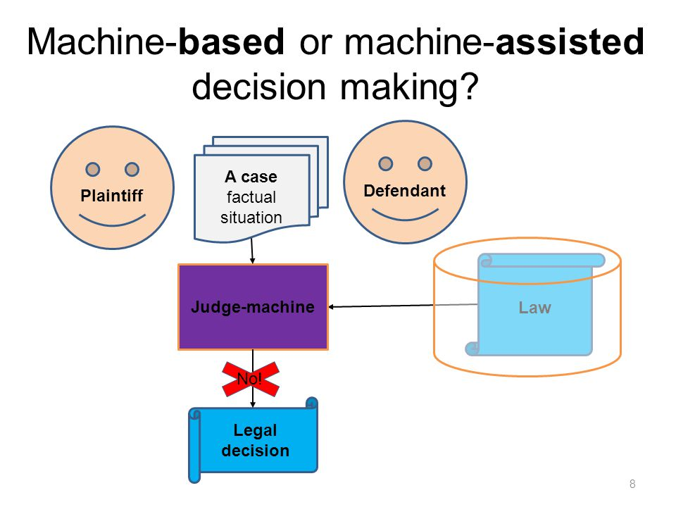 Machine-based or machine-assisted decision making.
