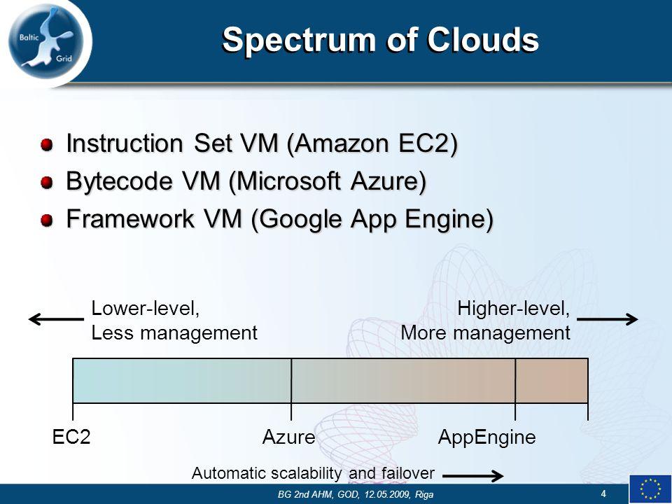 Spectrum of Clouds Instruction Set VM (Amazon EC2) Bytecode VM (Microsoft Azure) Framework VM (Google App Engine) EC2AzureAppEngine Lower-level, Less management Higher-level, More management Automatic scalability and failover 4 BG 2nd AHM, GOD, 12.05.2009, Riga