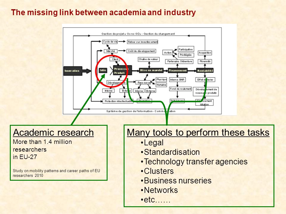 The missing link between academia and industry Academic research More than 1.4 million researchers in EU-27 Study on mobility patterns and career paths of EU researchers 2010 Many tools to perform these tasks Legal Standardisation Technology transfer agencies Clusters Business nurseries Networks etc……