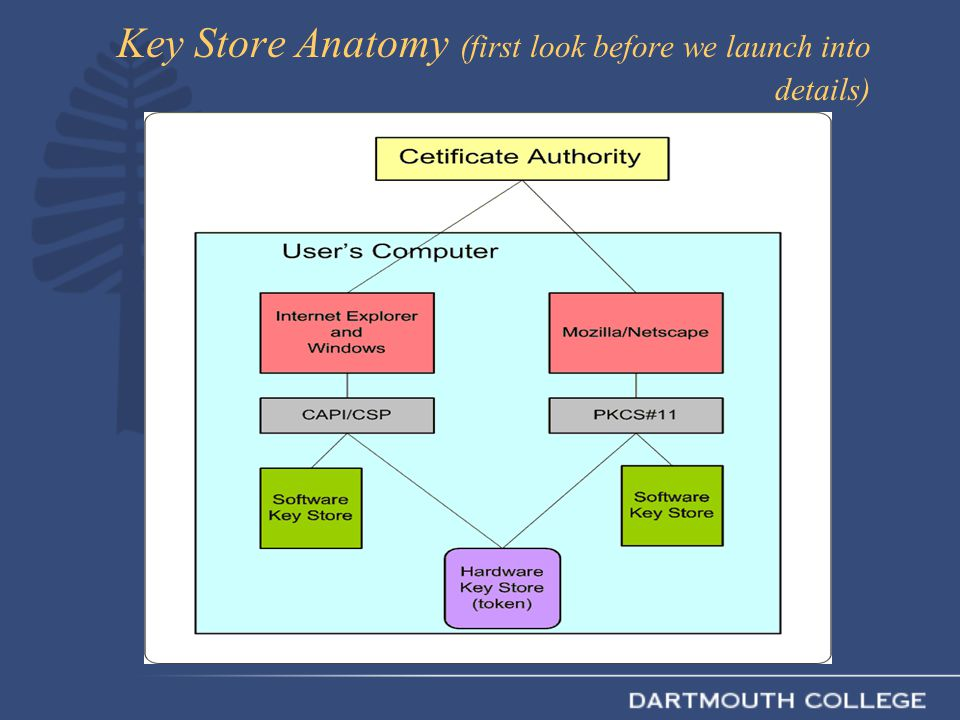 Key Store Anatomy (first look before we launch into details)