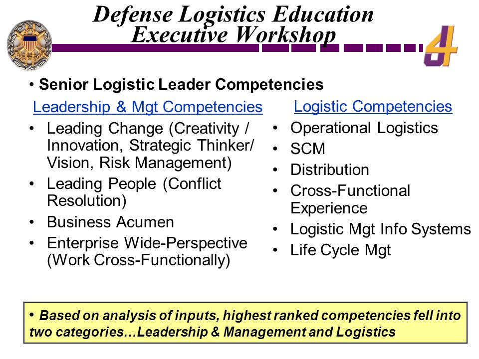 Leadership & Mgt Competencies Leading Change (Creativity / Innovation, Strategic Thinker/ Vision, Risk Management) Leading People (Conflict Resolution) Business Acumen Enterprise Wide-Perspective (Work Cross-Functionally) Logistic Competencies Operational Logistics SCM Distribution Cross-Functional Experience Logistic Mgt Info Systems Life Cycle Mgt Based on analysis of inputs, highest ranked competencies fell into two categories…Leadership & Management and Logistics Defense Logistics Education Executive Workshop Senior Logistic Leader Competencies