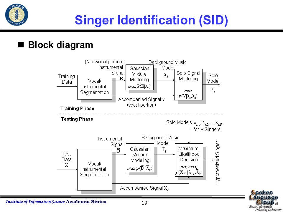 Institute of Information Science Academia Sinica 19 Singer Identification (SID) Block diagram