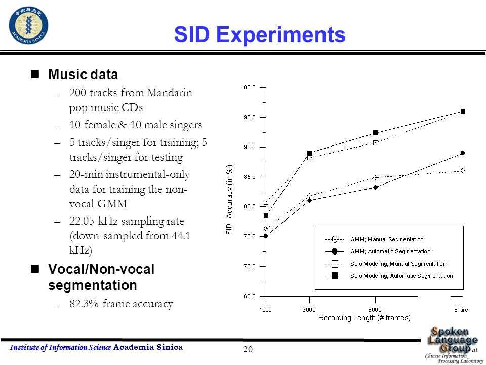Institute of Information Science Academia Sinica 20 SID Experiments Music data –200 tracks from Mandarin pop music CDs –10 female & 10 male singers –5