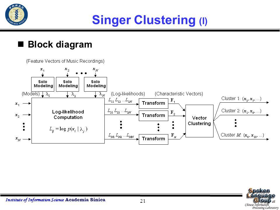 Institute of Information Science Academia Sinica 21 Singer Clustering (I) Block diagram