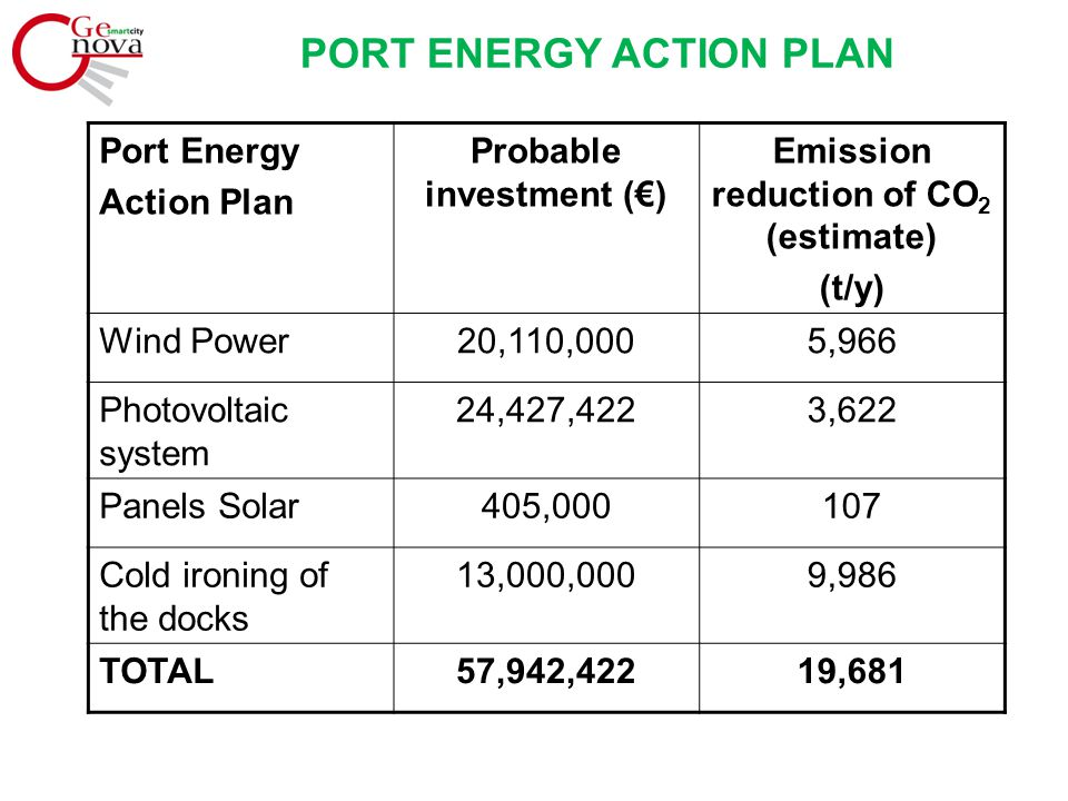 PORT ENERGY ACTION PLAN Port Energy Action Plan Probable investment (€) Emission reduction of CO 2 (estimate) (t/y) Wind Power20,110,0005,966 Photovoltaic system 24,427,4223,622 Panels Solar405,000107 Cold ironing of the docks 13,000,0009,986 TOTAL57,942,42219,681