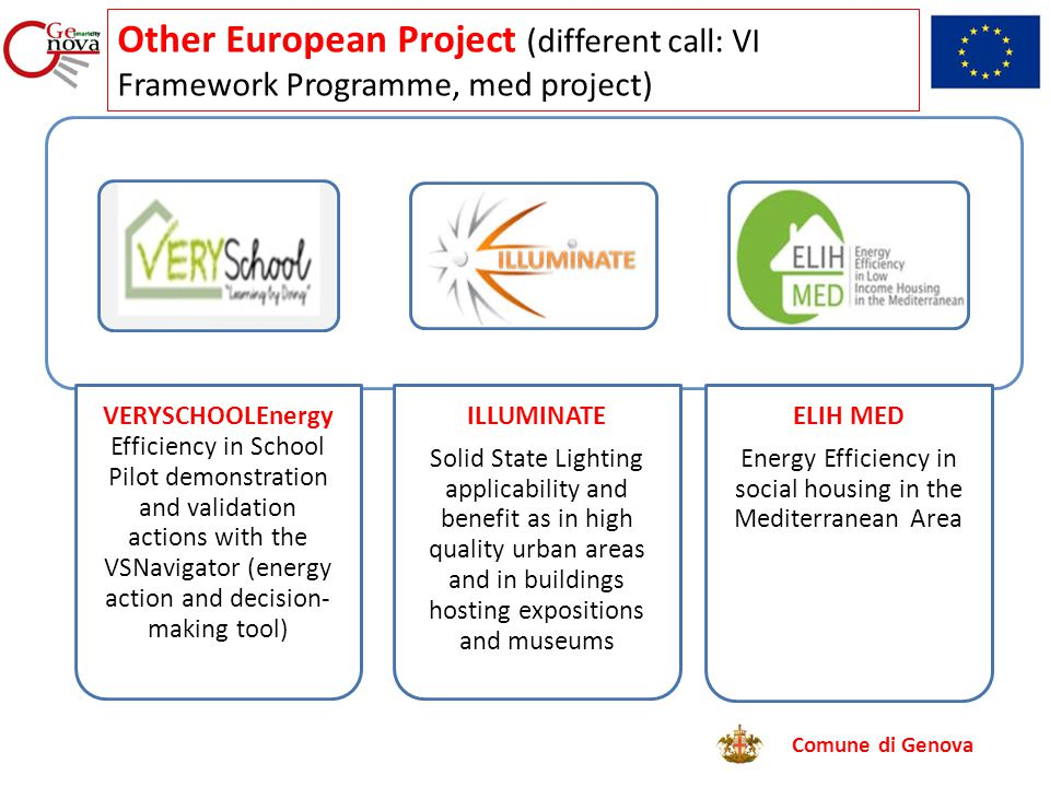 Comune di Genova VERYSCHOOLEnergy Efficiency in School Pilot demonstration and validation actions with the VSNavigator (energy action and decision- making tool) ILLUMINATE Solid State Lighting applicability and benefit as in high quality urban areas and in buildings hosting expositions and museums ELIH MED Energy Efficiency in social housing in the Mediterranean Area Other European Project (different call: VI Framework Programme, med project)