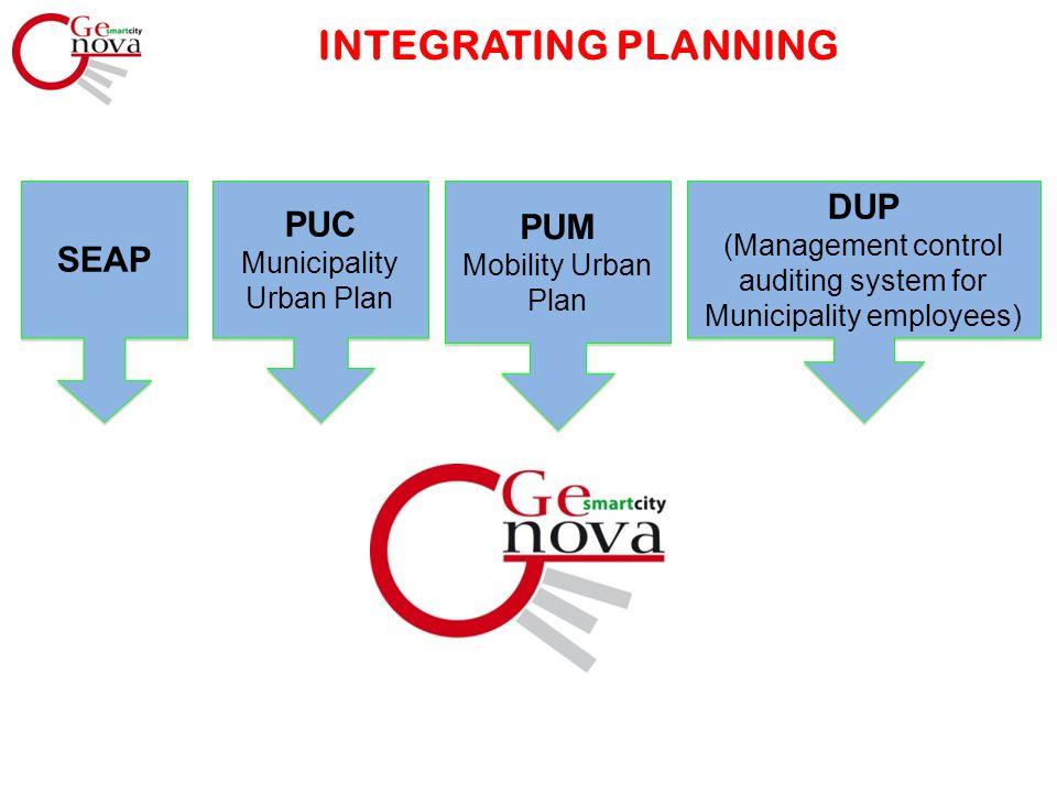 INTEGRATING PLANNING SEAP PUC Municipality Urban Plan PUM Mobility Urban Plan PUM Mobility Urban Plan DUP (Management control auditing system for Muni
