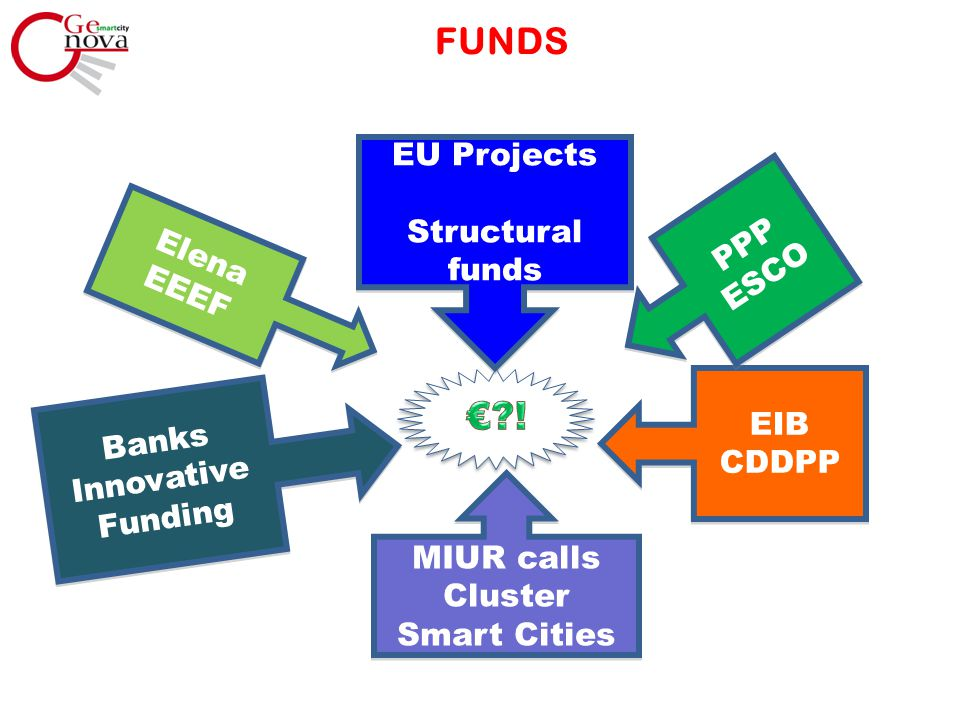 FUNDS EU Projects Structural funds EU Projects Structural funds EIB CDDPP EIB CDDPP MIUR calls Cluster Smart Cities MIUR calls Cluster Smart Cities PP
