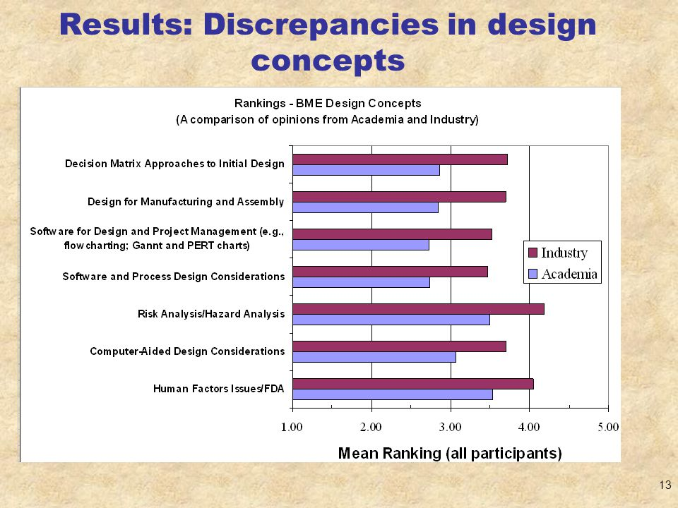 13 Results: Discrepancies in design concepts