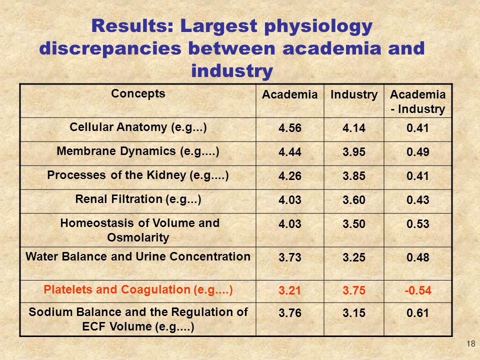 18 Results: Largest physiology discrepancies between academia and industry ConceptsAcademiaIndustryAcademia - Industry Cellular Anatomy (e.g...)4.564.140.41 Membrane Dynamics (e.g....)4.443.950.49 Processes of the Kidney (e.g....)4.263.850.41 Renal Filtration (e.g...)4.033.600.43 Homeostasis of Volume and Osmolarity 4.033.500.53 Water Balance and Urine Concentration3.733.250.48 Platelets and Coagulation (e.g....)3.213.75-0.54 Sodium Balance and the Regulation of ECF Volume (e.g....) 3.763.150.61
