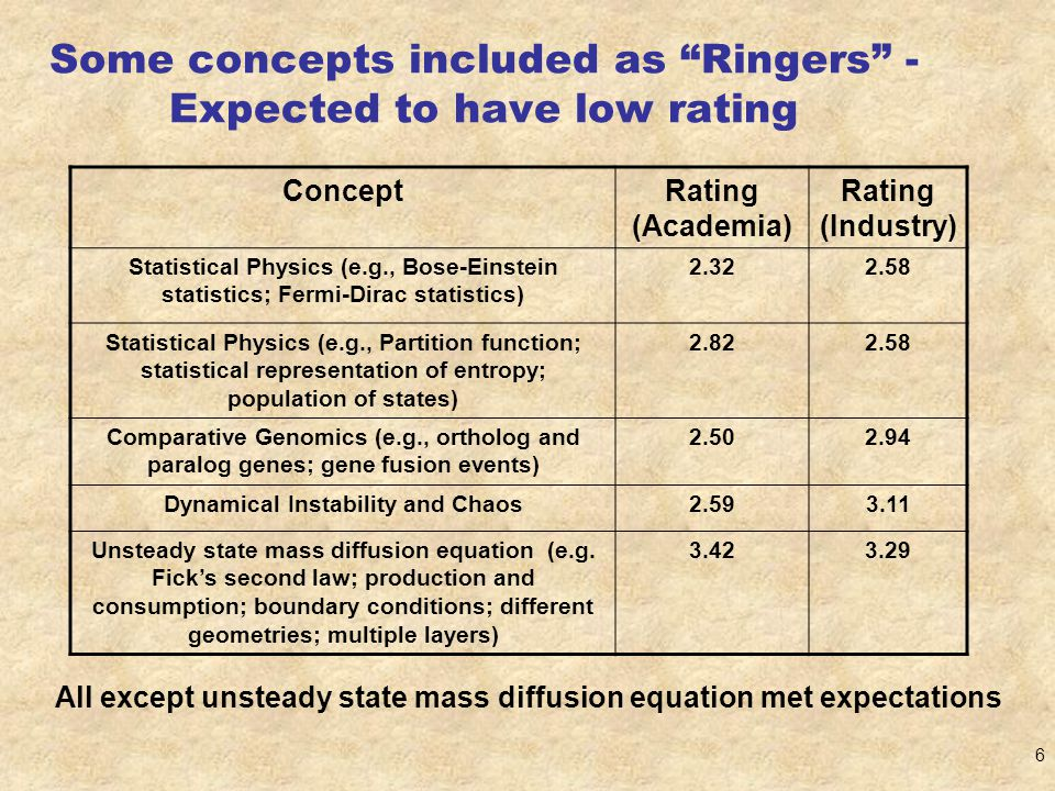 6 Some concepts included as Ringers - Expected to have low rating ConceptRating (Academia) Rating (Industry) Statistical Physics (e.g., Bose-Einstein statistics; Fermi-Dirac statistics) 2.322.58 Statistical Physics (e.g., Partition function; statistical representation of entropy; population of states) 2.822.58 Comparative Genomics (e.g., ortholog and paralog genes; gene fusion events) 2.502.94 Dynamical Instability and Chaos2.593.11 Unsteady state mass diffusion equation (e.g.