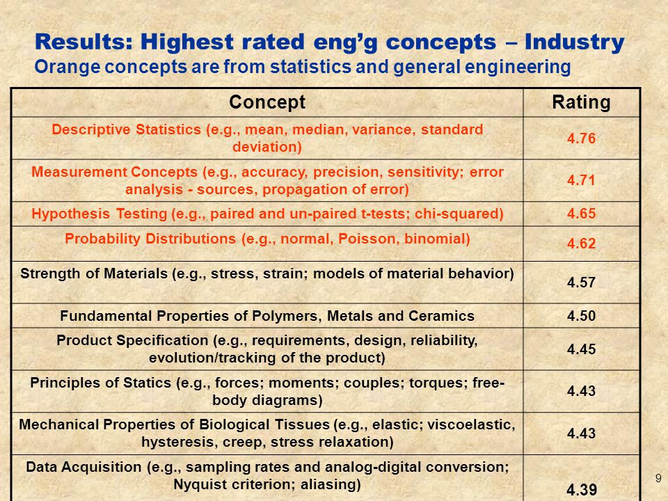 10 Results: lowest rated concepts some from Ringers Academia Databases - Interfaces and Structures (e.g., MySQL, relational tables, simple queries, PERL, CGI, DBI) 2.29 Statistical Physics (e.g., Bose-Einstein and Fermi-Dirac statistics)2.32 Artificial Intelligence (e.g., artificial neural networks, fuzzy logic)2.33 Analysis of Phylogenetic Trees, Molecular Evolution2.47 Comparative Genomics (e.g., ortholog and paralog genes; gene fusion events) 2.50 Structural Prediction and Molecular Design2.53 Industry Statistical Physics (e.g., Partition function; statistical representation of entropy; population of states) 2.58 Statistical Physics (e.g., Bose-Einstein; Fermi-Dirac statistics) 2.58 Artificial Intelligence (e.g., artificial neural networks, fuzzy logic) 2.78 Storage Instruments and their properties (e.g., tape, disk, memory) 2.89 Comparative Genomics 2.94 Root Locus Plots (e.g., definition, properties, sketching) 2.95