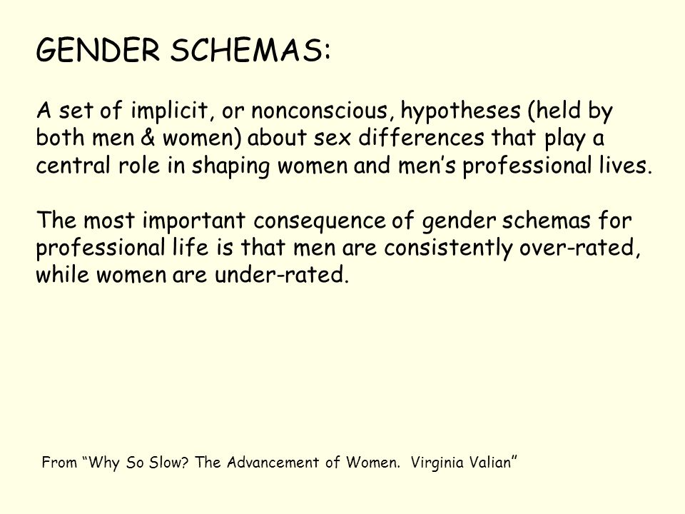 GENDER SCHEMAS: A set of implicit, or nonconscious, hypotheses (held by both men & women) about sex differences that play a central role in shaping women and men's professional lives.
