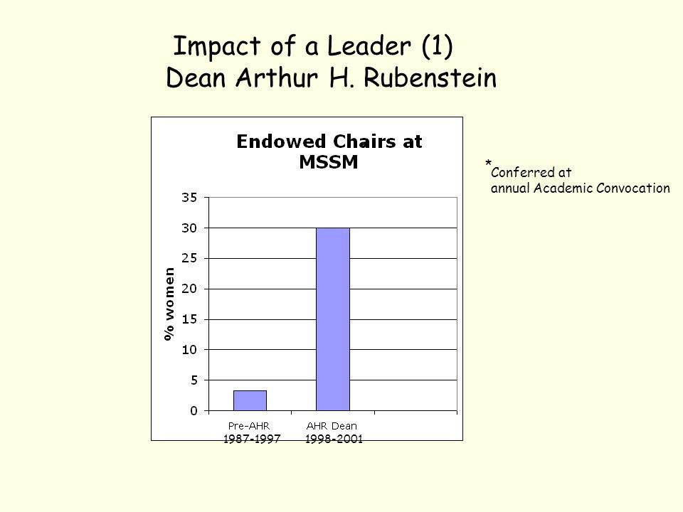 Impact of a Leader (1) Dean Arthur H.