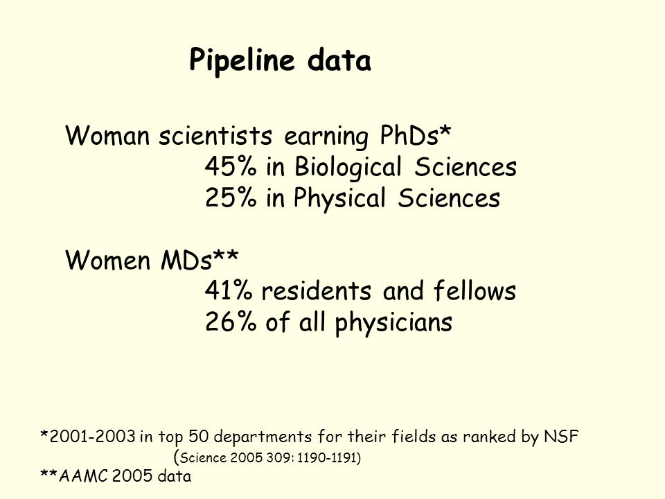 Pipeline data Woman scientists earning PhDs* 45% in Biological Sciences 25% in Physical Sciences Women MDs** 41% residents and fellows 26% of all physicians *2001-2003 in top 50 departments for their fields as ranked by NSF ( Science 2005 309: 1190-1191) **AAMC 2005 data