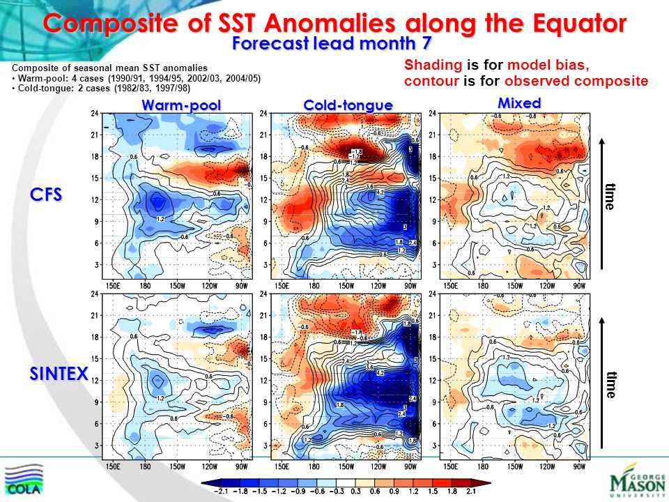 Composite of SST Anomalies along the Equator Forecast lead month 7 CFS SINTEX Warm-pool Cold-tongue Mixed time Composite of seasonal mean SST anomalies Warm-pool: 4 cases (1990/91, 1994/95, 2002/03, 2004/05) Cold-tongue: 2 cases (1982/83, 1997/98) Shading is for model bias, contour is for observed composite