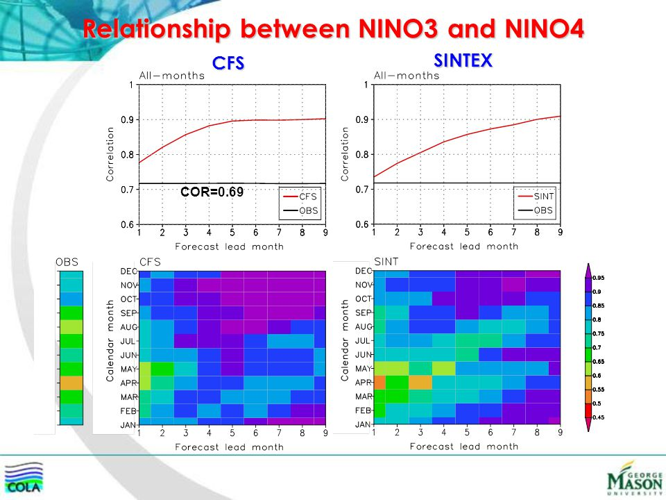 Relationship between NINO3 and NINO4 CFS SINTEX COR=0.69