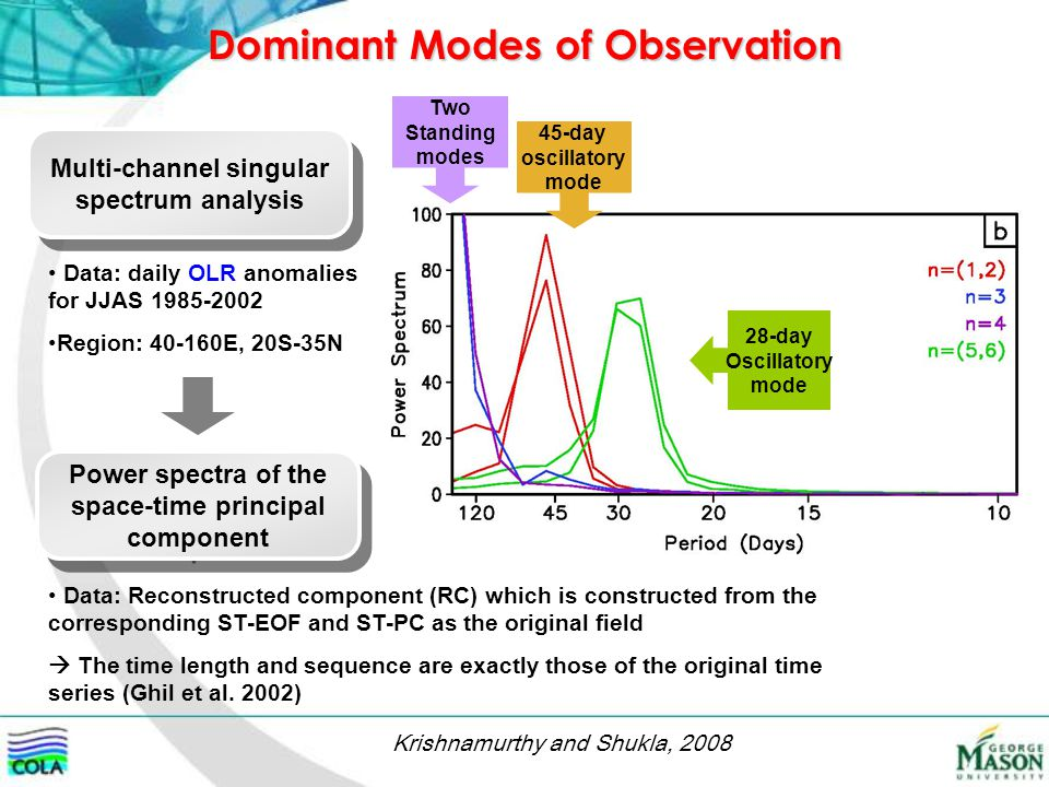 Dominant Modes of Observation Multi-channel singular spectrum analysis Power spectra of the space-time principal component Data: daily OLR anomalies for JJAS 1985-2002 Region: 40-160E, 20S-35N Data: Reconstructed component (RC) which is constructed from the corresponding ST-EOF and ST-PC as the original field  The time length and sequence are exactly those of the original time series (Ghil et al.