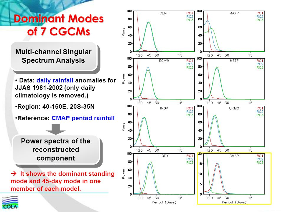 Dominant Modes of 7 CGCMs Multi-channel Singular Spectrum Analysis Power spectra of the reconstructed component Data: daily rainfall anomalies for JJA