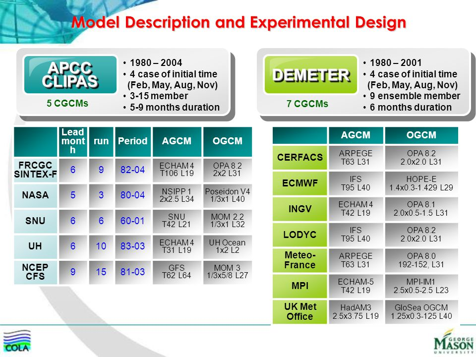 Model Description and Experimental Design APCCCLIPASAPCCCLIPAS 1980 – 2004 4 case of initial time (Feb, May, Aug, Nov) 3-15 member 5-9 months duration