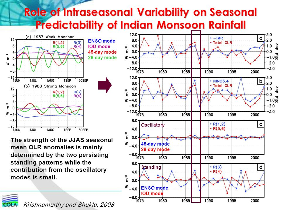 Role of Intraseasonal Variability on Seasonal Predictability of Indian Monsoon Rainfall 45-day mode 28-day mode ENSO mode IOD mode Krishnamurthy and S