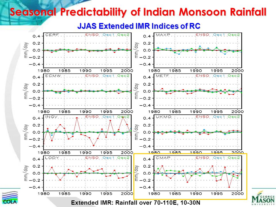 Seasonal Predictability of Indian Monsoon Rainfall JJAS Extended IMR Indices of RC Extended IMR: Rainfall over 70-110E, 10-30N