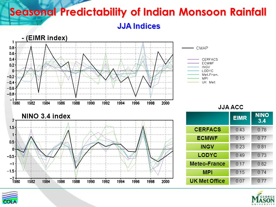 Seasonal Predictability of Indian Monsoon Rainfall JJA Indices - (EIMR index) NINO 3.4 index EIMR NINO 3.4 CERFACS 0.430.78 ECMWF 0.150.77 INGV 0.230.81 LODYC 0.490.73 Meteo-France 0.170.82 MPI 0.150.74 UK Met Office 0.070.77 JJA ACC