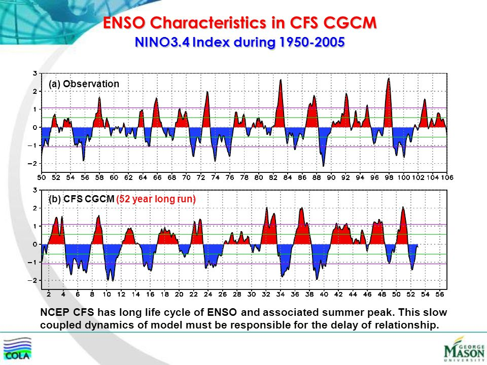 (a) Observation (b) CFS CGCM (52 year long run) ENSO Characteristics in CFS CGCM NINO3.4 Index during 1950-2005 NCEP CFS has long life cycle of ENSO and associated summer peak.