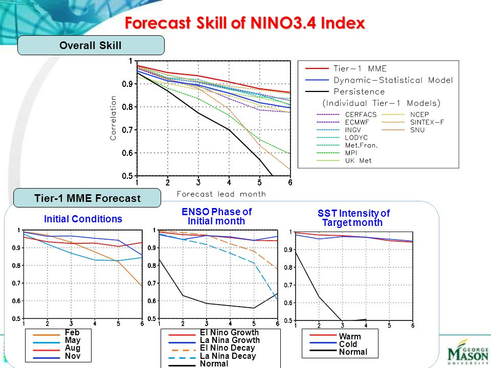 Initial Conditions ENSO Phase of Initial month SST Intensity of Target month Tier-1 MME Forecast Overall Skill Forecast Skill of NINO3.4 Index Feb May