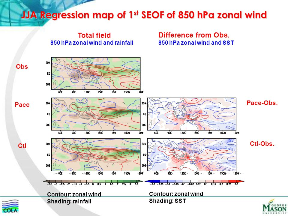JJA Regression map of 1 st SEOF of 850 hPa zonal wind 850 hPa zonal wind and rainfall Difference from Obs. Total field 850 hPa zonal wind and SST Obs