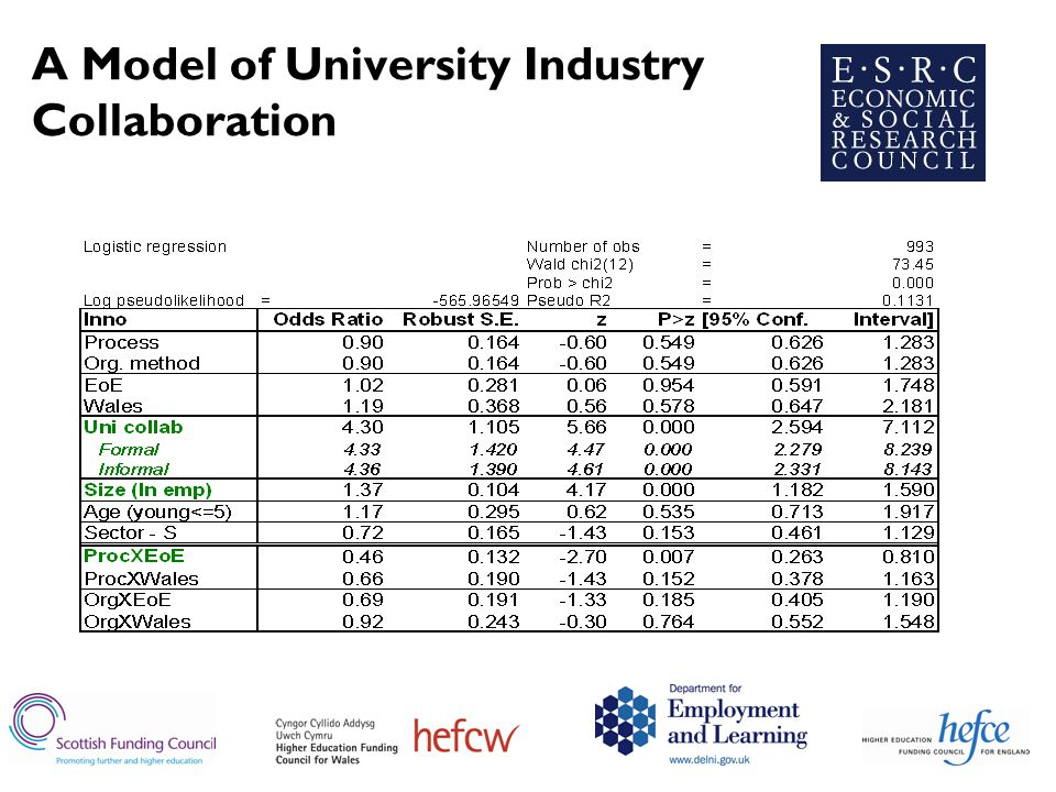 A Model of University Industry Collaboration