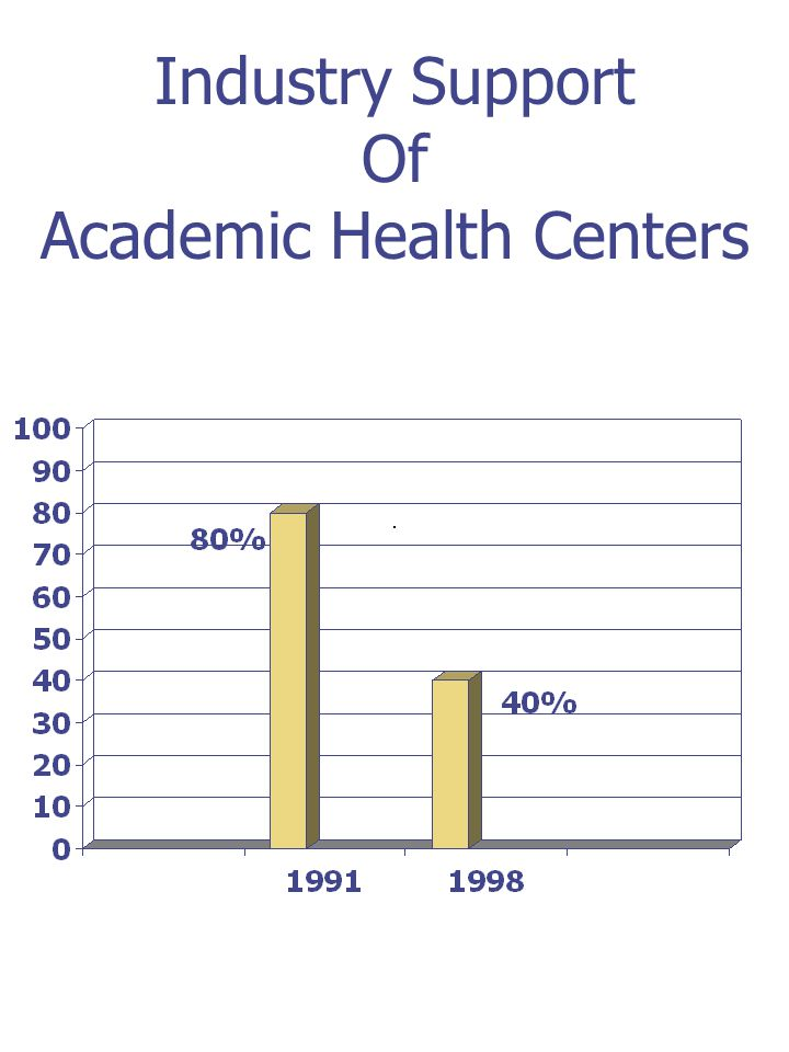Industry Support Of Academic Health Centers